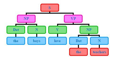 「生成语法」一般把句法结构表示成树形图